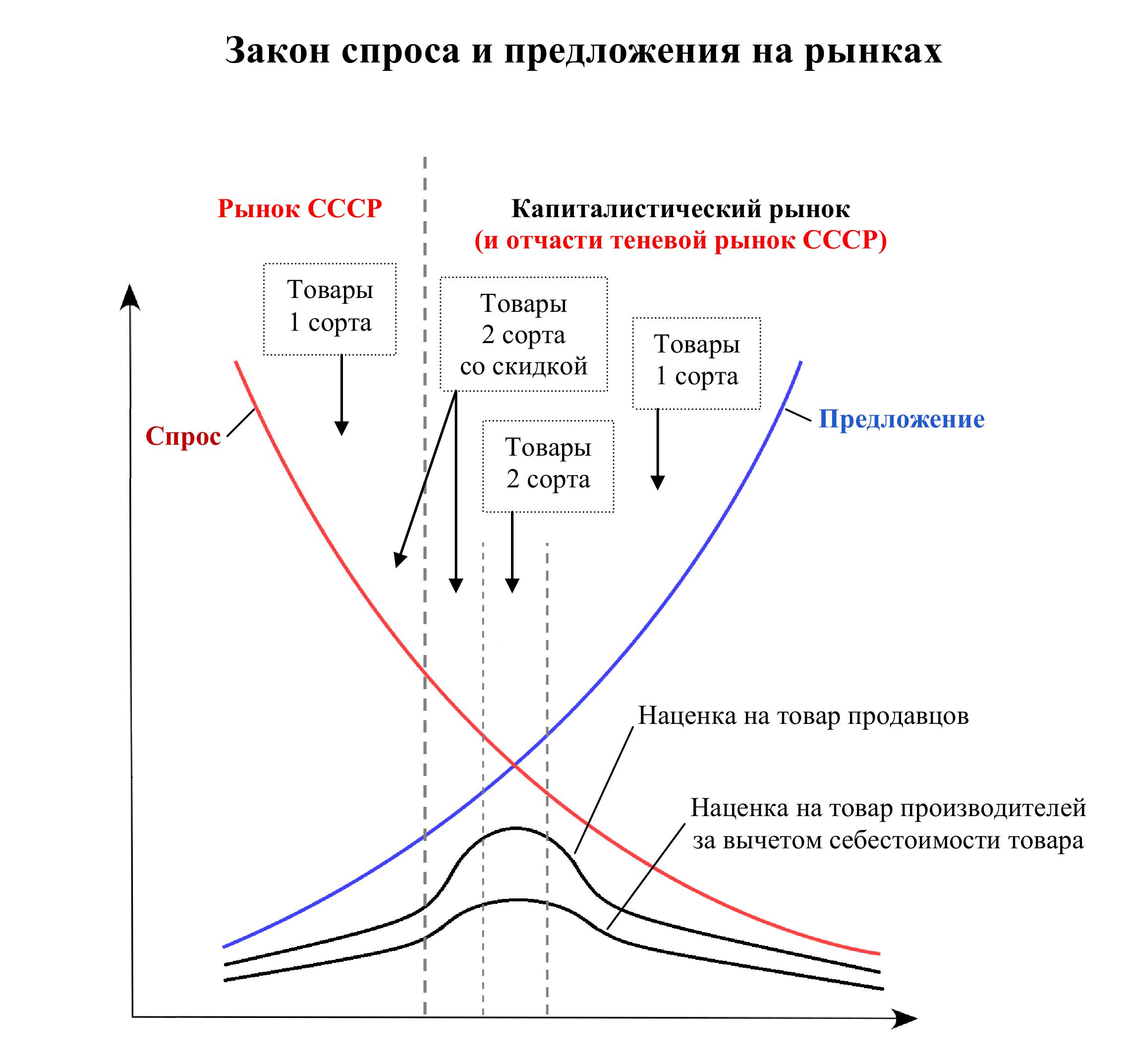 Закон спроса и предложения для социалистического и капиталистический рынков